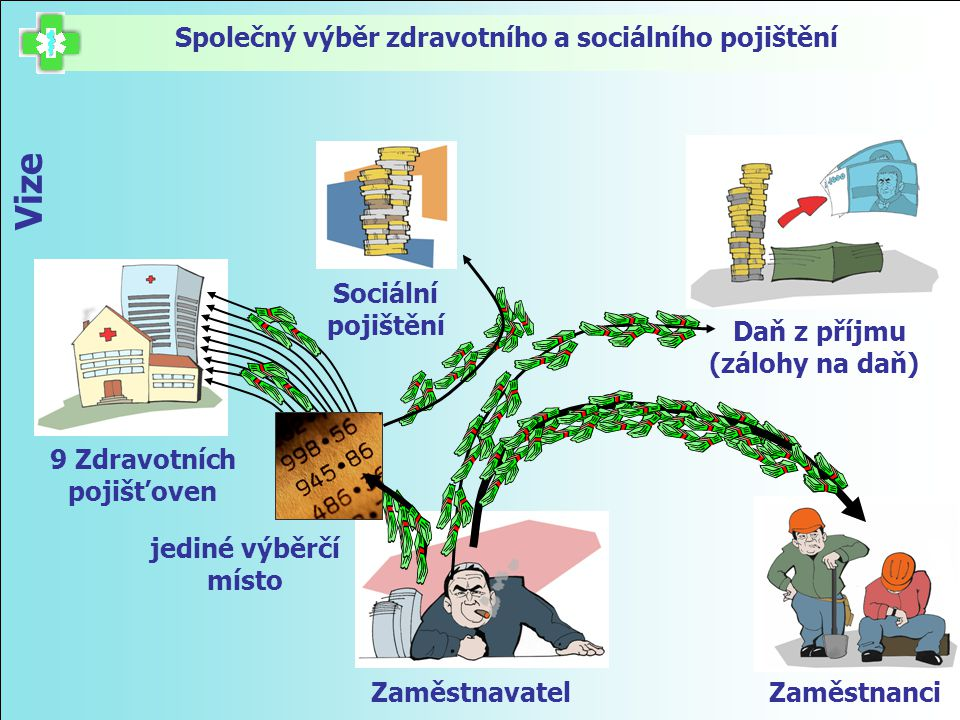 Společný výběr zdravotního a sociálního pojištění 9 Zdravotních pojišťoven Sociální pojištění Daň z příjmu (zálohy na daň) Vize ZaměstnavatelZaměstnan