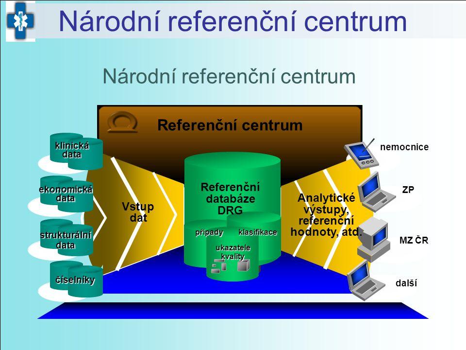 Vstup dat Referenční databáze DRG Referenční centrum klinická data ekonomická data strukturální data číselníky případy ukazatele kvality klasifikace A