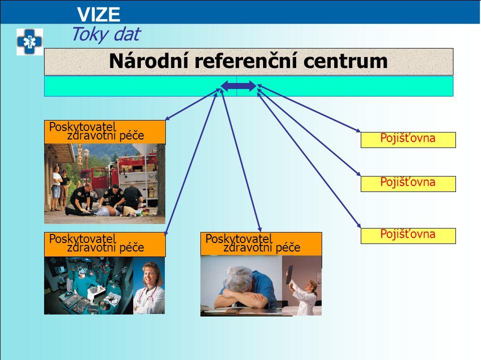 Pojišťovna Poskytovatel zdravotní péče Národní referenční centrum Toky dat VIZE