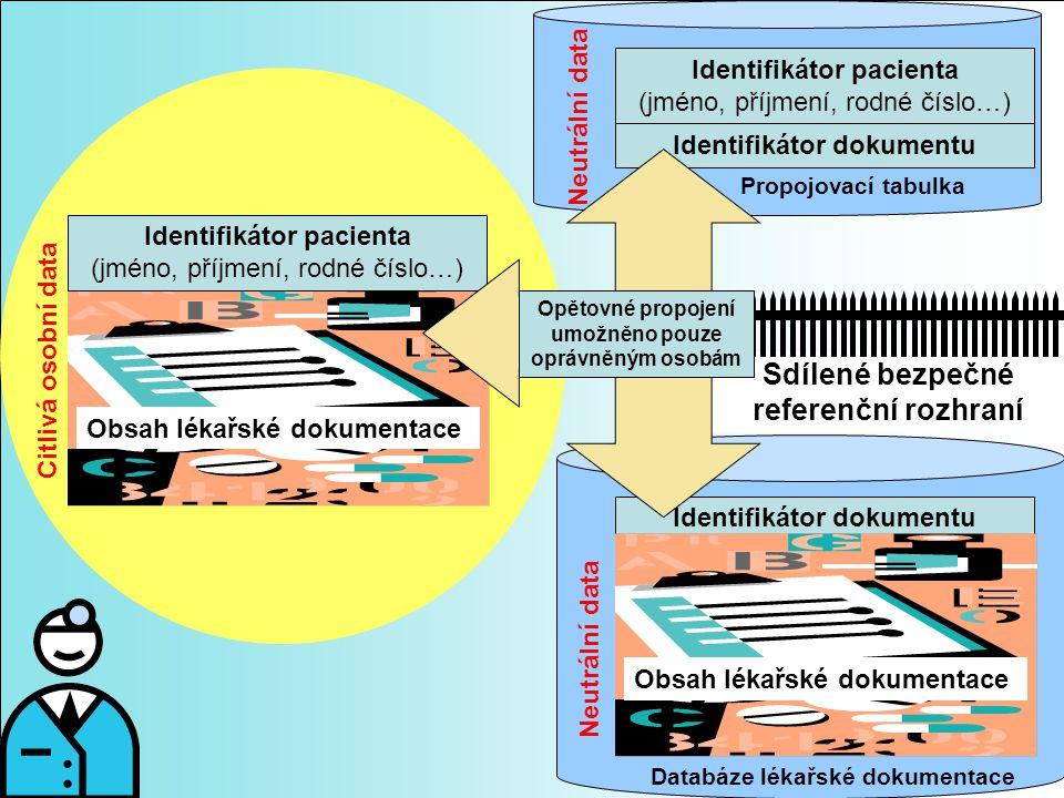 Identifikátor dokumentu Identifikátor pacienta (jméno, příjmení, rodné číslo…) Identifikátor dokumentu Obsah lékařské dokumentace Neutrální data Propo