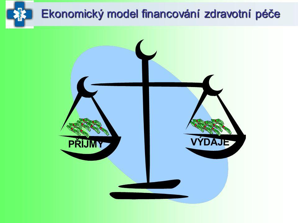 Ekonomický model financování zdravotní péče PŘÍJMY VÝDAJE