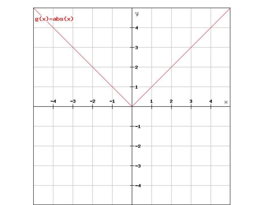 Příklad Sestrojte graf funkce y =  x + 2  a určete základní funkční vlastnosti.