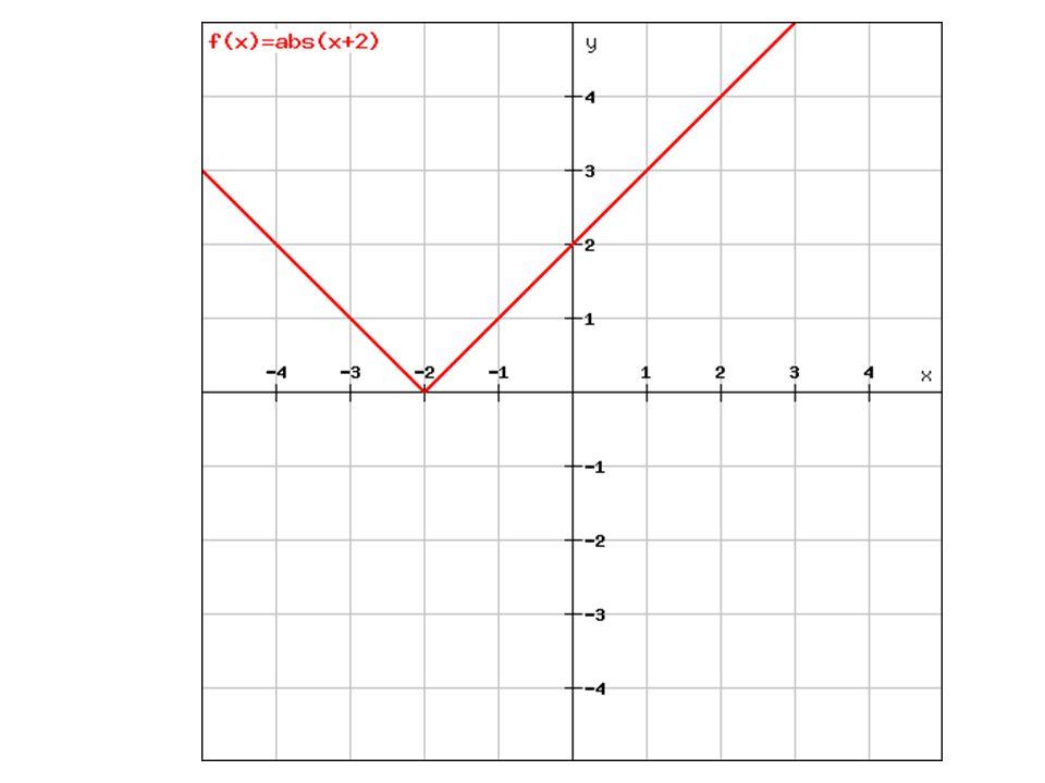 Příklad Sestrojte graf funkce y =  x -2  a určete základní funkční vlastnosti.