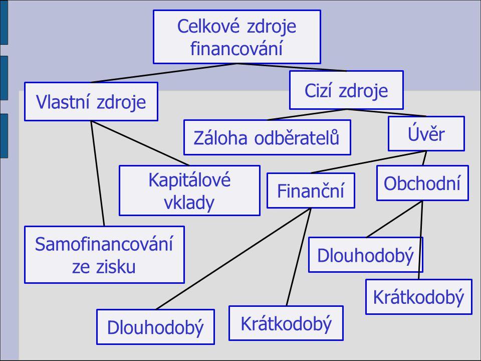 Celkové zdroje financování Vlastní zdroje Cizí zdroje Kapitálové vklady Samofinancování ze zisku Záloha odběratelů Úvěr Dlouhodobý Obchodní Finanční Krátkodobý Dlouhodobý Krátkodobý