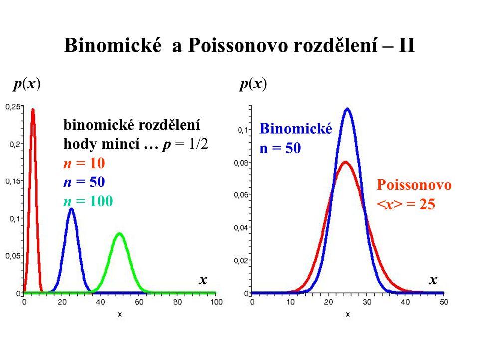 Binomické a Poissonovo rozdělení – II p(x)p(x) x binomické rozdělení hody mincí … p = 1/2 n = 10 n = 50 n = 100 Binomické n = 50 Poissonovo = 25 p(x)p