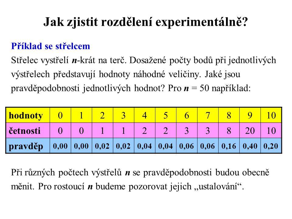 Jak zjistit rozdělení experimentálně? Příklad se střelcem Střelec vystřelí n-krát na terč. Dosažené počty bodů při jednotlivých výstřelech představují