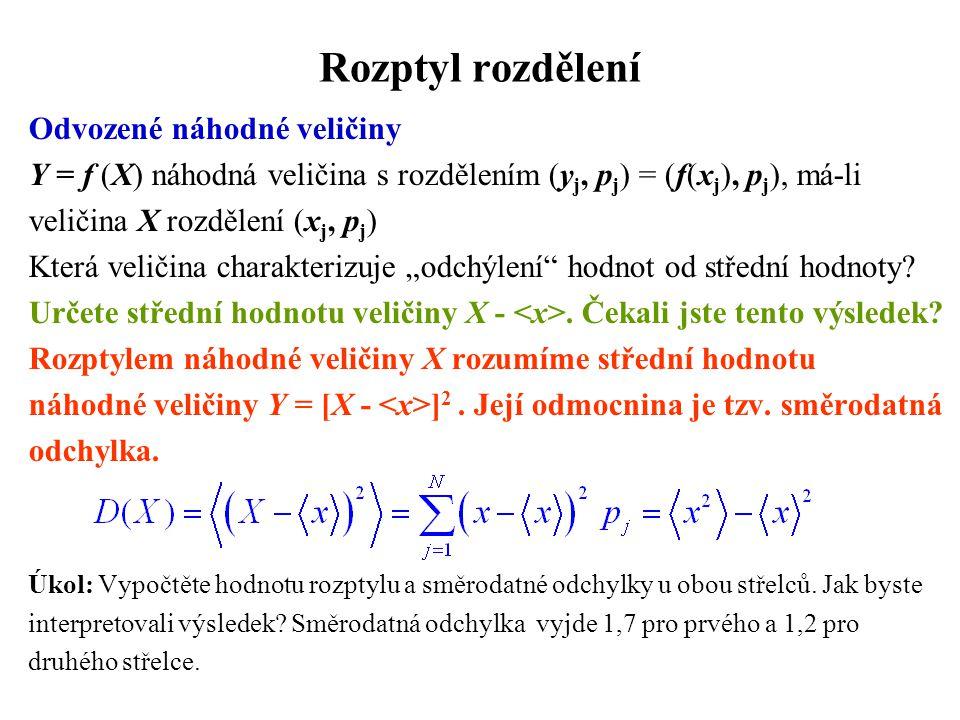 Rozptyl rozdělení Odvozené náhodné veličiny Y = f (X) náhodná veličina s rozdělením (y j, p j ) = (f(x j ), p j ), má-li veličina X rozdělení (x j, p