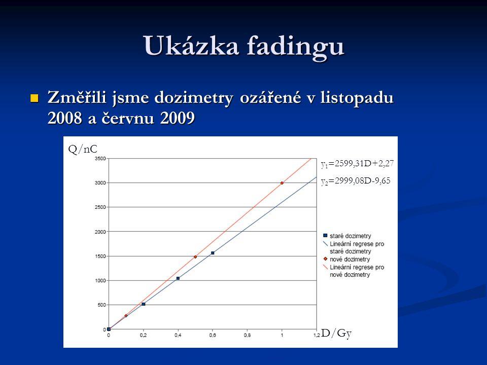 Ukázka fadingu Změřili jsme dozimetry ozářené v listopadu 2008 a červnu 2009 Změřili jsme dozimetry ozářené v listopadu 2008 a červnu 2009 D/Gy Q/nC y
