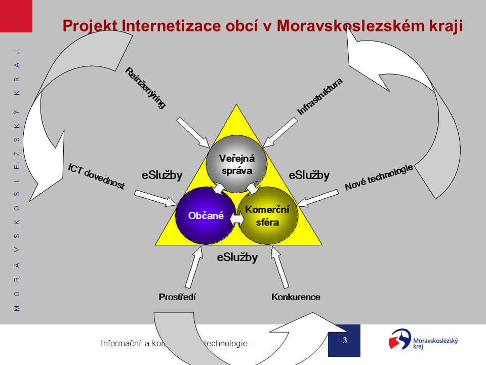 M O R A V S K O S L E Z S K Ý K R A J 3 Informační a komunikační technologie Projekt Internetizace obcí v Moravskoslezském kraji