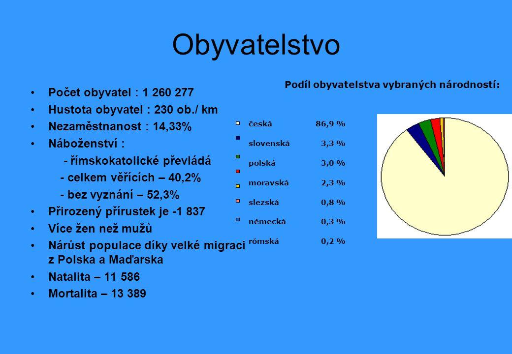 Obyvatelstvo Počet obyvatel : 1 260 277 Hustota obyvatel : 230 ob./ km Nezaměstnanost : 14,33% Náboženství : - římskokatolické převládá - celkem věřících – 40,2% - bez vyznání – 52,3% Přirozený přírustek je -1 837 Více žen než mužů Nárůst populace díky velké migraci z Polska a Maďarska Natalita – 11 586 Mortalita – 13 389 Podíl obyvatelstva vybraných národností: česká 86,9 % slovenská 3,3 % polská 3,0 % moravská 2,3 % slezská 0,8 % německá 0,3 % rómská 0,2 %