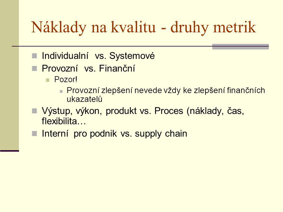 Náklady na kvalitu - druhy metrik Individualní vs. Systemové Provozní vs. Finanční Pozor! Provozní zlepšení nevede vždy ke zlepšení finančních ukazate