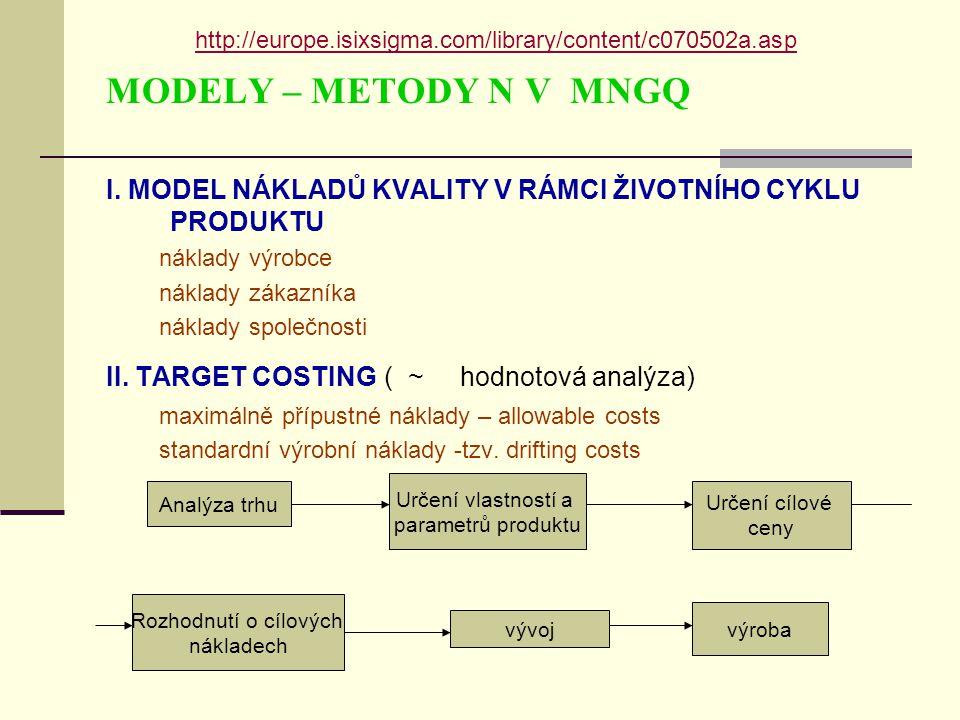 MODELY – METODY N V MNGQ I.