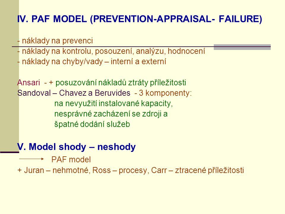IV. PAF MODEL (PREVENTION-APPRAISAL- FAILURE) - náklady na prevenci - náklady na kontrolu, posouzení, analýzu, hodnocení - náklady na chyby/vady – int