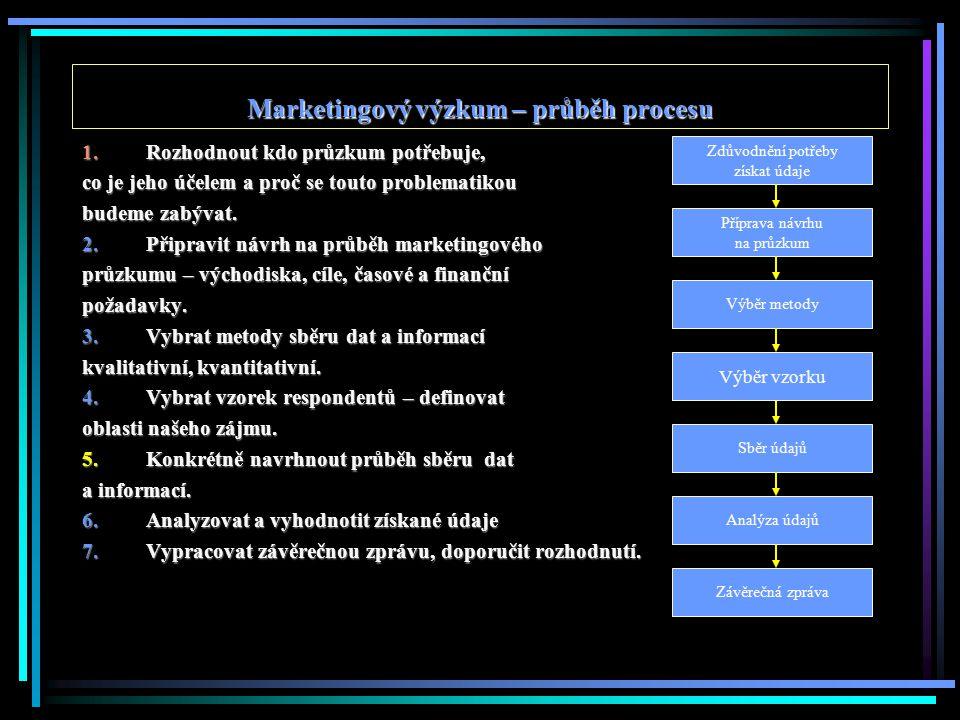 Proces marketingového výzkumu Přípravná etapa 1.Definování problému, cíle 2.Orientační analýza situace – hypotézy 3.Plán výzkumného projektu Realizační etapa 4.