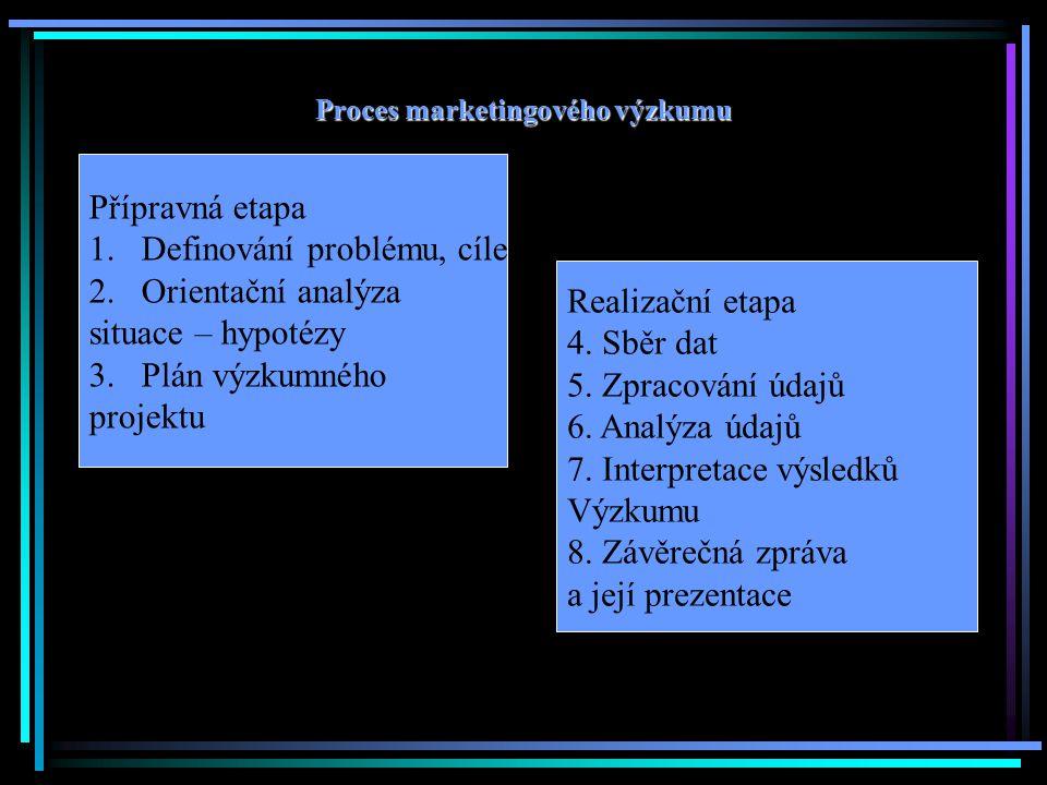 Proces marketingového výzkumu Přípravná etapa 1.Definování problému, cíle 2.Orientační analýza situace – hypotézy 3.Plán výzkumného projektu Realizačn