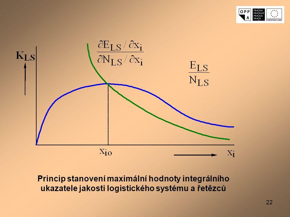 22 Princip stanovení maximální hodnoty integrálního ukazatele jakosti logistického systému a řetězců