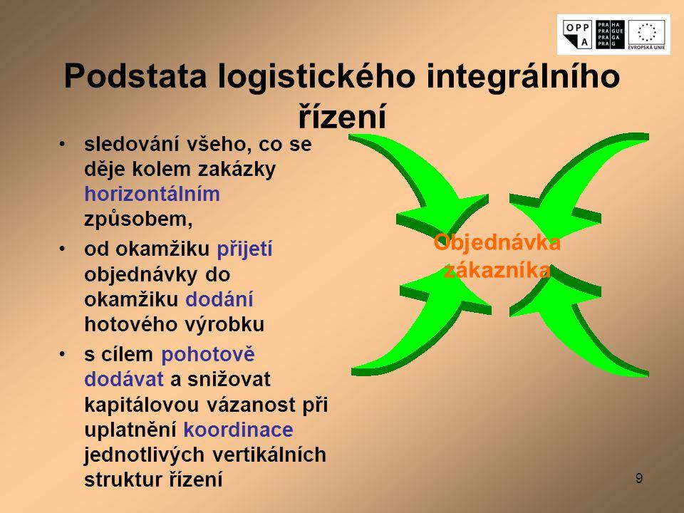 9 Podstata logistického integrálního řízení sledování všeho, co se děje kolem zakázky horizontálním způsobem, od okamžiku přijetí objednávky do okamži