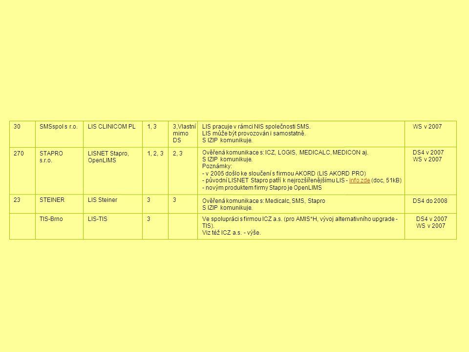 DS4 v 2007 WS v 2007 Ve spolupráci s firmou ICZ a.s. (pro AMIS*H, vývoj alternativního upgrade - TIS). Viz též ICZ a.s. - výše. 3LIS-TISTIS-Brno DS4 d