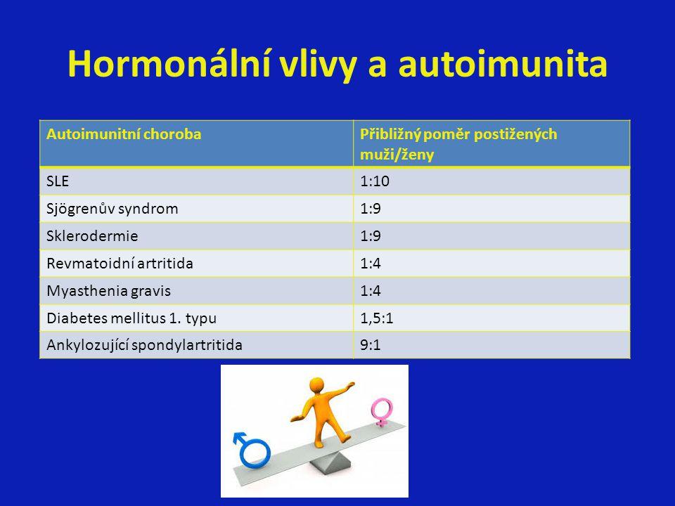 Hormonální vlivy a autoimunita Autoimunitní chorobaPřibližný poměr postižených muži/ženy SLE1:10 Sjögrenův syndrom1:9 Sklerodermie1:9 Revmatoidní artr
