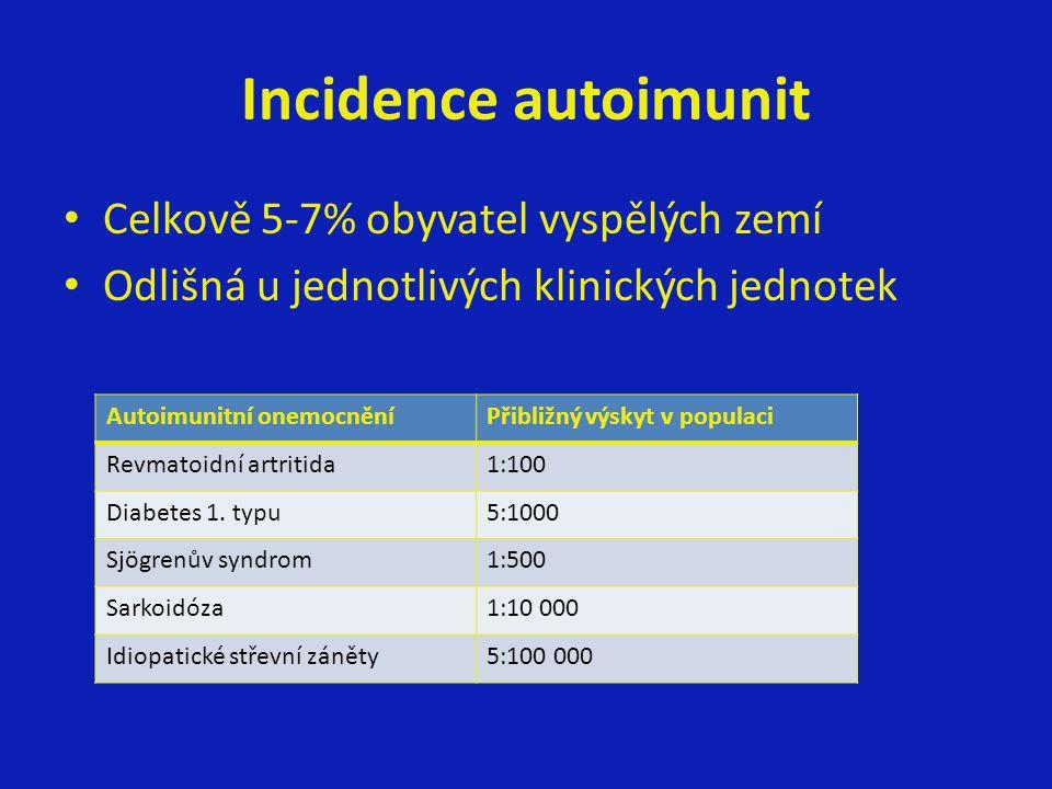 Incidence autoimunit Celkově 5-7% obyvatel vyspělých zemí Odlišná u jednotlivých klinických jednotek Autoimunitní onemocněníPřibližný výskyt v populac