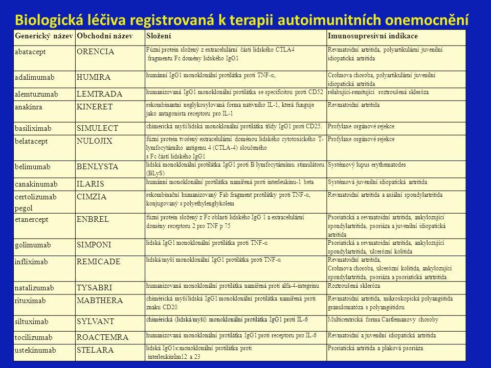 Biologická léčiva registrovaná k terapii autoimunitních onemocnění Generický názevObchodní názevSloženíImunosupresivní indikace abataceptORENCIA Fúzní