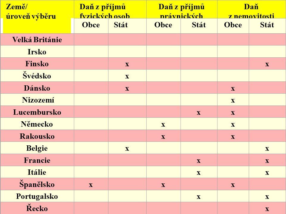 22.4.2015 Ing. Zuzana Trhlínová 28 Země/ úroveň výběru Daň z příjmů fyzických osob Daň z příjmů právnických osob Daň z nemovitosti ObceStátObceStátObc