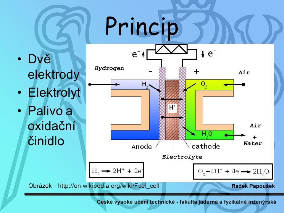 Princip Dvě elektrody Elektrolyt Palivo a oxidační činidlo Obrázek - http://en.wikipedia.org/wiki/Fuel_cell