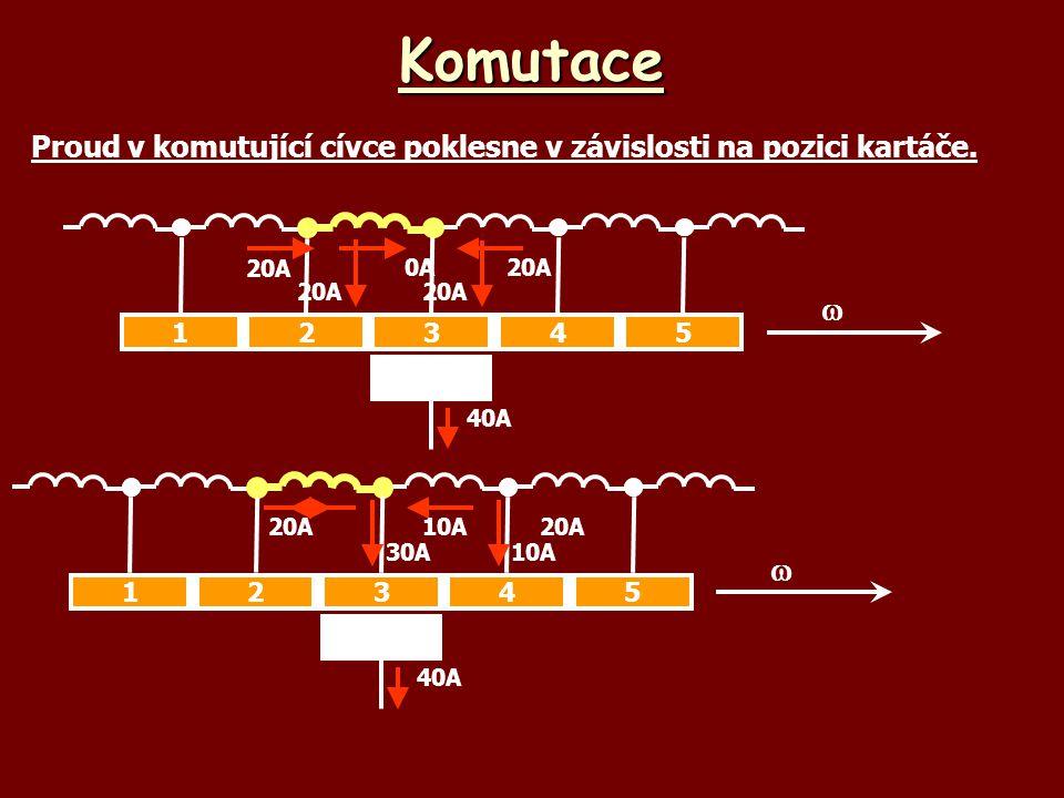 Komutace Proud v komutující cívce poklesne v závislosti na pozici kartáče. 40A 12345  0A20A 40A 12345  10A20A 10A30A