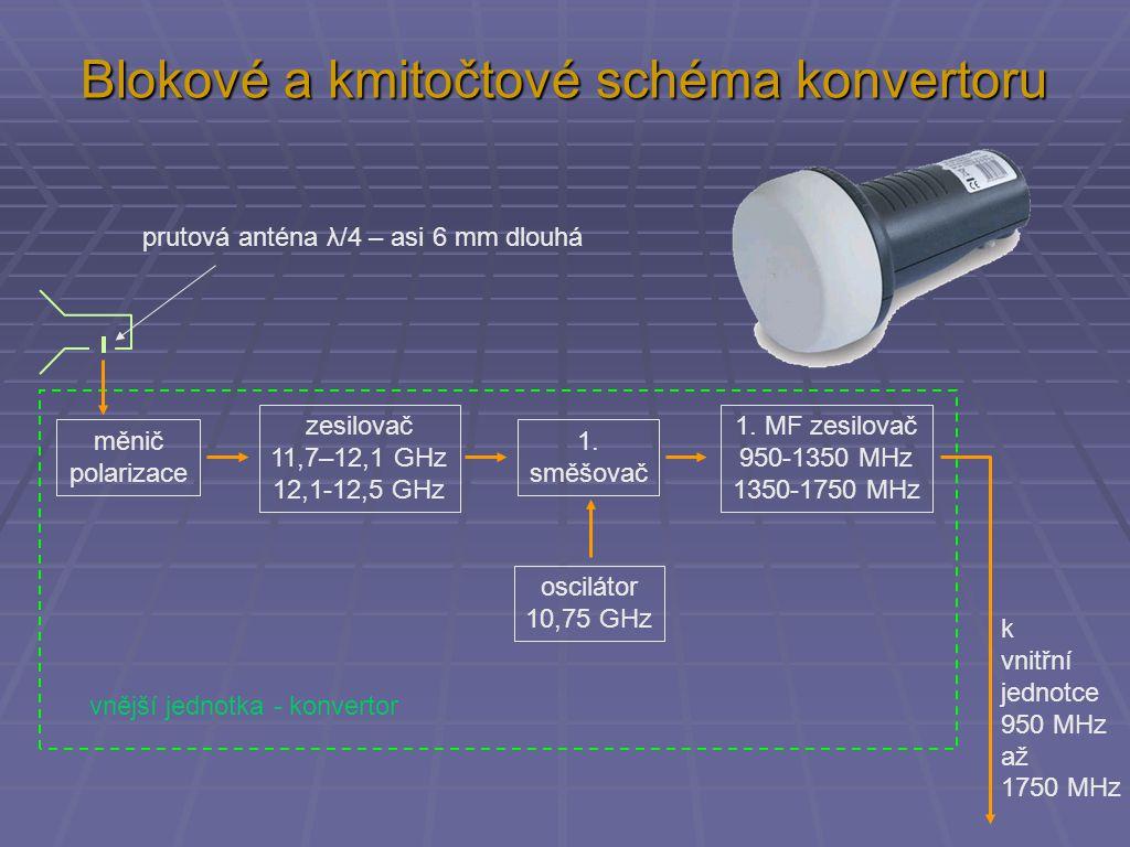 Blokové a kmitočtové schéma konvertoru zesilovač 11,7–12,1 GHz 12,1-12,5 GHz měnič polarizace 1. směšovač oscilátor 10,75 GHz 1. MF zesilovač 950-1350