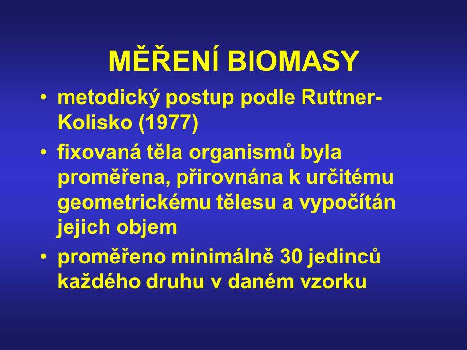 MĚŘENÍ BIOMASY metodický postup podle Ruttner- Kolisko (1977) fixovaná těla organismů byla proměřena, přirovnána k určitému geometrickému tělesu a vypočítán jejich objem proměřeno minimálně 30 jedinců každého druhu v daném vzorku