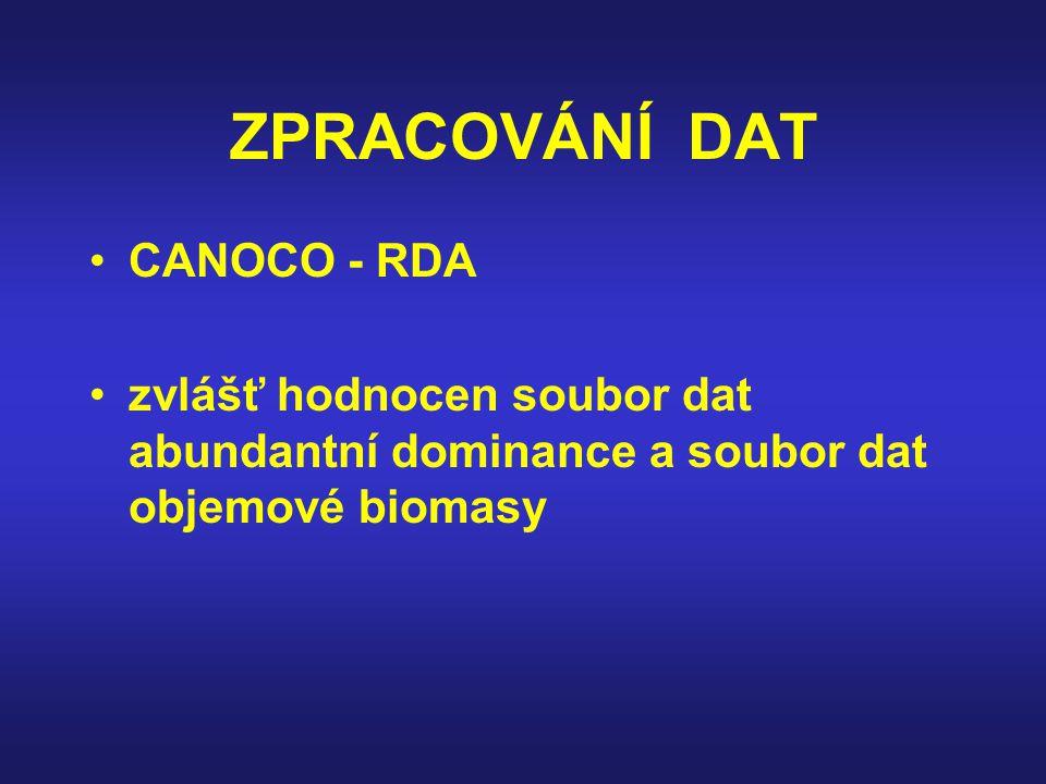 ZPRACOVÁNÍ DAT CANOCO - RDA zvlášť hodnocen soubor dat abundantní dominance a soubor dat objemové biomasy