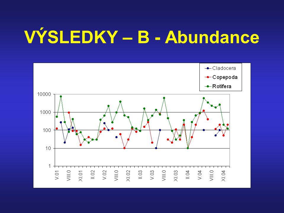 VÝSLEDKY – B - Abundance
