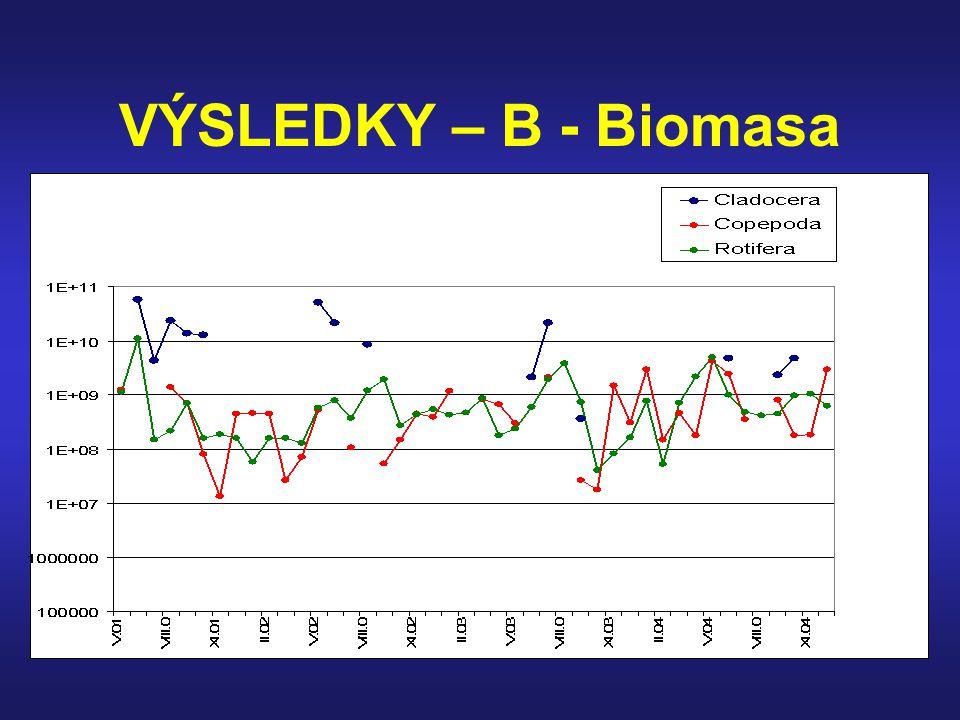 VÝSLEDKY – B - Biomasa