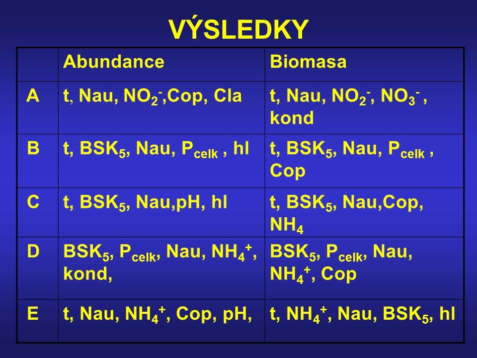VÝSLEDKY AbundanceBiomasa At, Nau, NO 2 -,Cop, Clat, Nau, NO 2 -, NO 3 -, kond Bt, BSK 5, Nau, P celk, hlt, BSK 5, Nau, P celk, Cop Ct, BSK 5, Nau,pH,