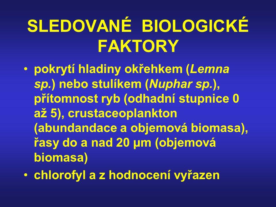SLEDOVANÉ BIOLOGICKÉ FAKTORY pokrytí hladiny okřehkem (Lemna sp.) nebo stulíkem (Nuphar sp.), přítomnost ryb (odhadní stupnice 0 až 5), crustaceoplankton (abundandace a objemová biomasa), řasy do a nad 20 μm (objemová biomasa) chlorofyl a z hodnocení vyřazen