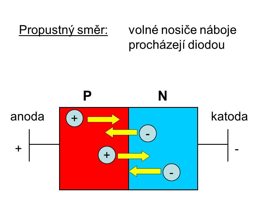 Propustný směr:volné nosiče náboje procházejí diodou - PN +- anodakatoda + -- +