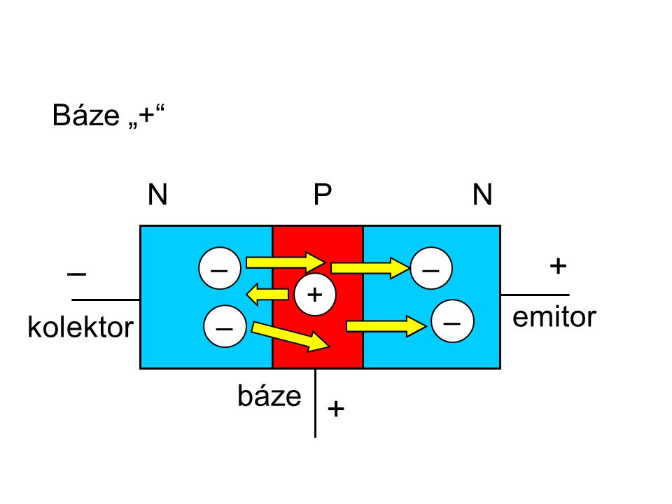 "Báze ""+ NNP báze kolektor emitor + – –– – – + +"