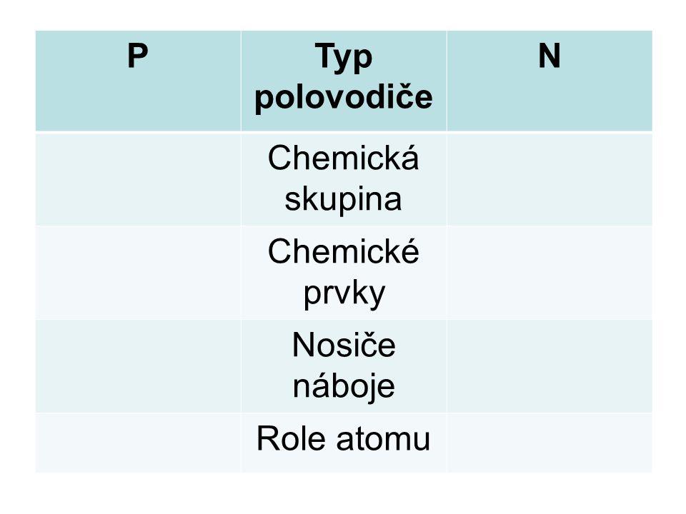 PTyp polovodiče N Chemická skupina Chemické prvky Nosiče náboje Role atomu