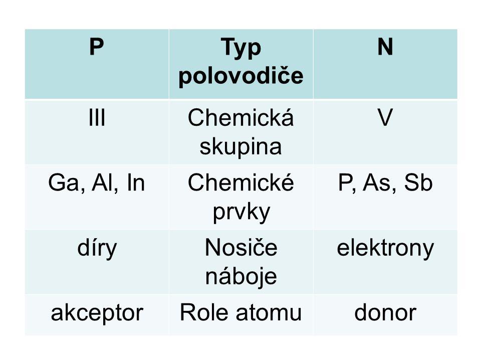 PTyp polovodiče N IIIChemická skupina V Ga, Al, InChemické prvky P, As, Sb díryNosiče náboje elektrony akceptorRole atomudonor
