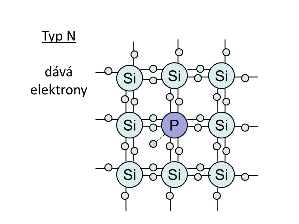 Si Typ N dává elektrony Si P