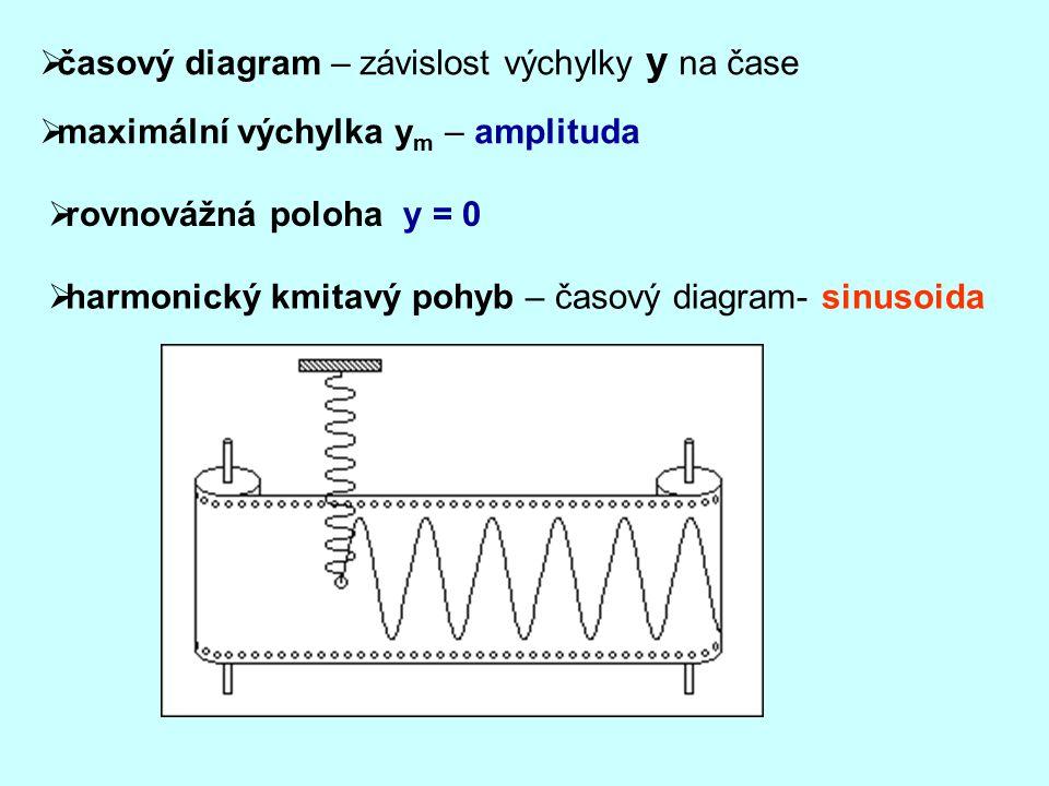  časový diagram – závislost výchylky y na čase  harmonický kmitavý pohyb – časový diagram- sinusoida  maximální výchylka y m – amplituda  rovnováž