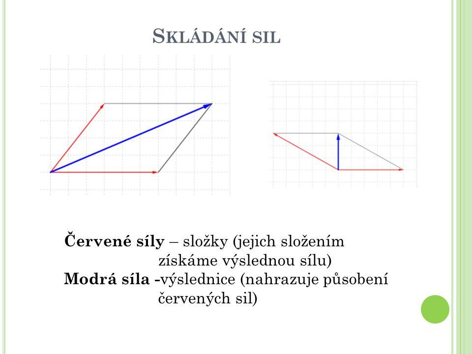 S KLÁDÁNÍ SIL Skládáme-li více sil, skládáme je postupně : složíme 2 (získáme pomocnou modrou výslednici, kterou pak složíme se sílou třetí) Výslednicí všech tří sil je síla zelená)