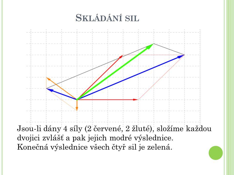 S KLÁDÁNÍ SIL Jsou-li dány 4 síly (2 červené, 2 žluté), složíme každou dvojici zvlášť a pak jejich modré výslednice. Konečná výslednice všech čtyř sil