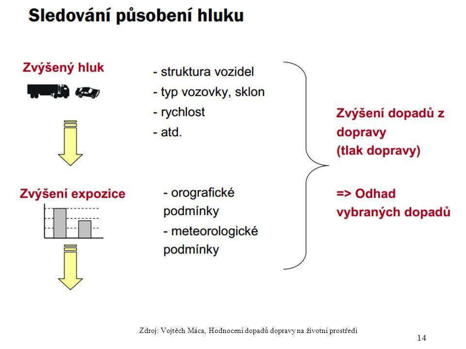 14 Zdroj: Vojtěch Máca, Hodnocení dopadů dopravy na životní prostředí