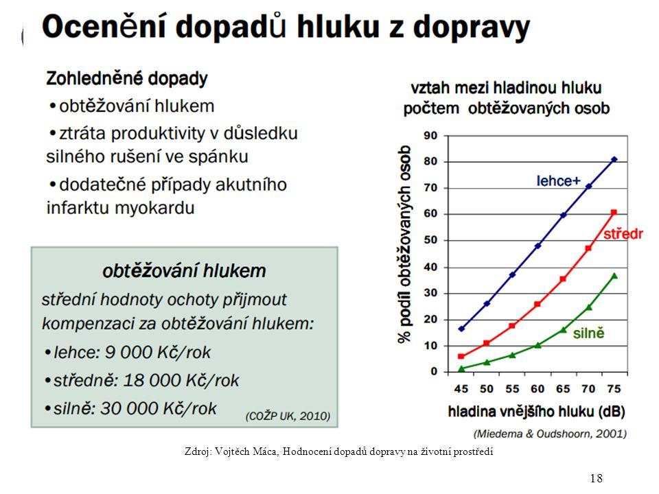 18 Zdroj: Vojtěch Máca, Hodnocení dopadů dopravy na životní prostředí