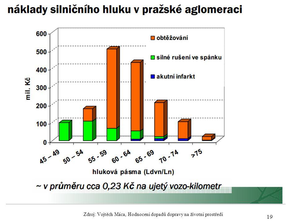 19 Zdroj: Vojtěch Máca, Hodnocení dopadů dopravy na životní prostředí