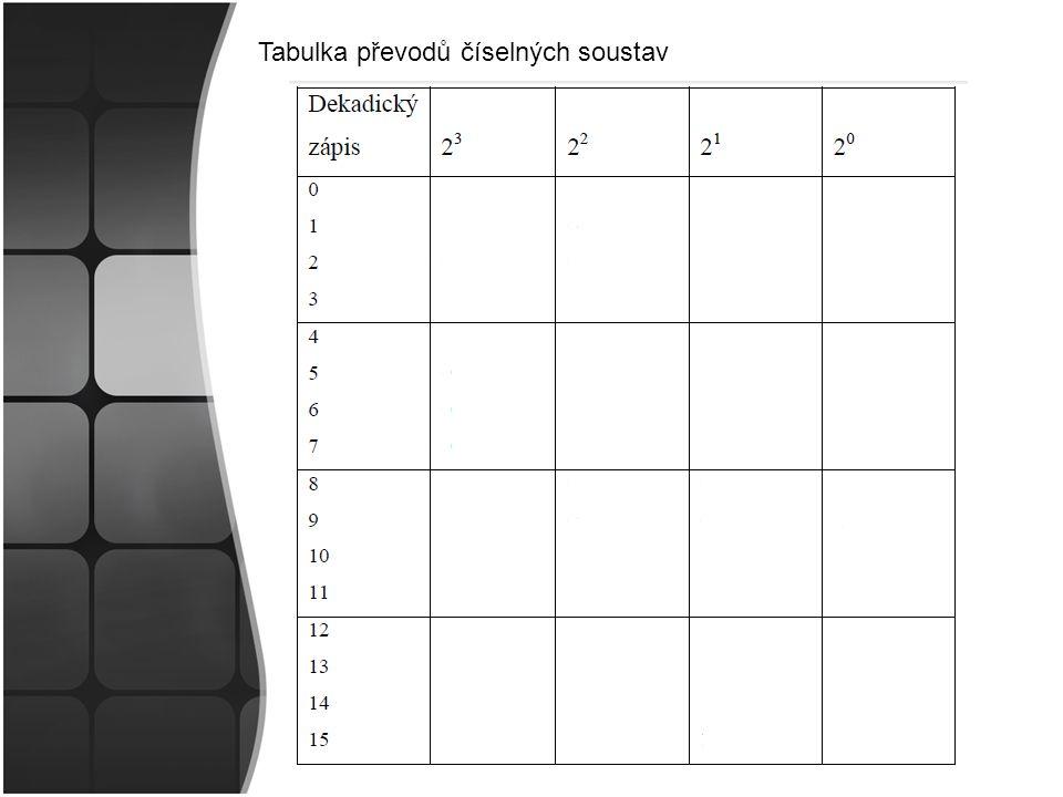 Tabulka převodů číselných soustav