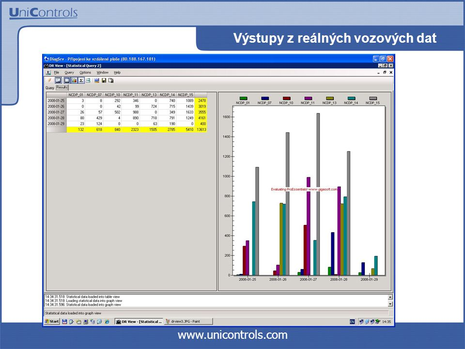 www.unicontrols.com Výstupy z reálných vozových dat