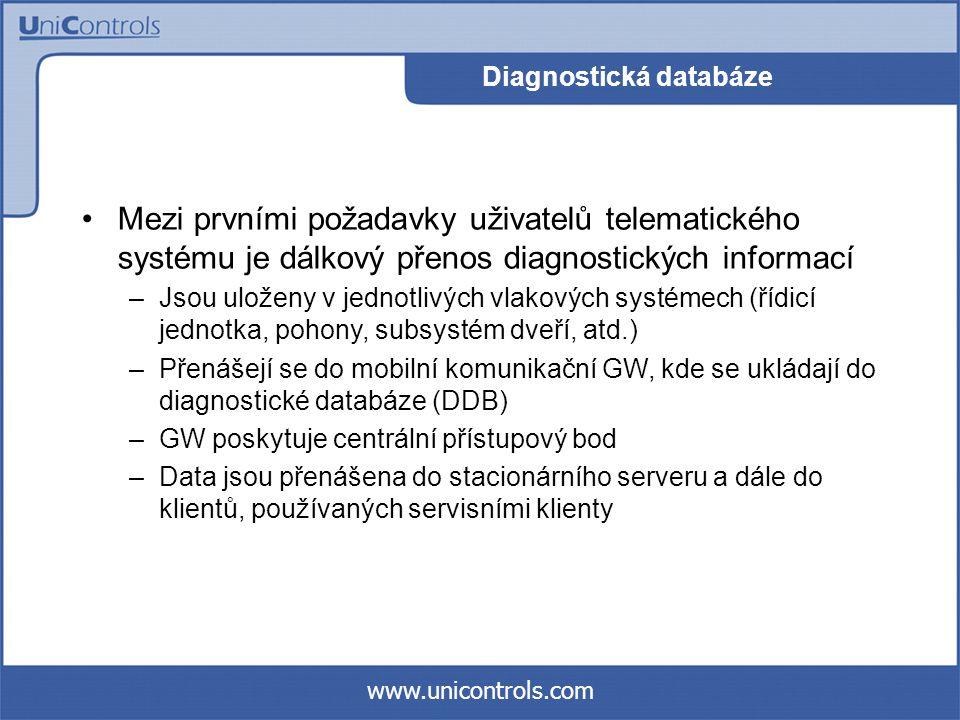 www.unicontrols.com Struktura diagnostické databáze Footer MD5 digest Header bank update time Data area...