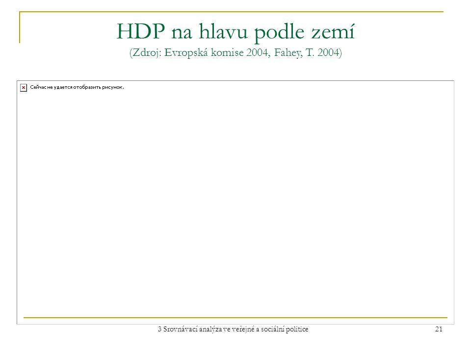 3 Srovnávací analýza ve veřejné a sociální politice 21 HDP na hlavu podle zemí (Zdroj: Evropská komise 2004, Fahey, T.
